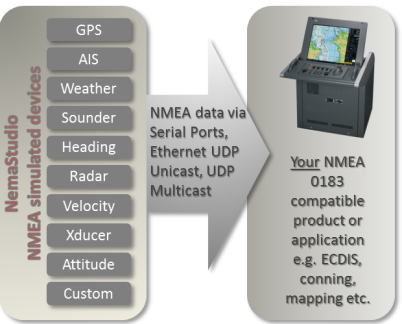 Sailsoft AIS and NMEA simulator software